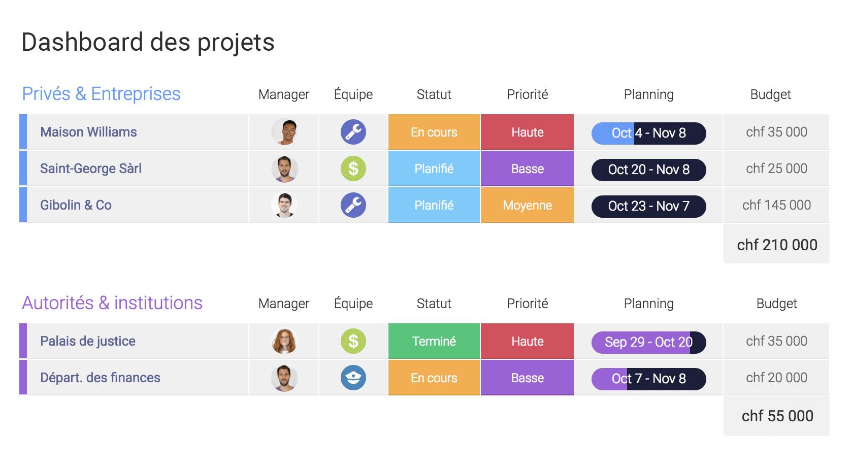 Dashboard des projets